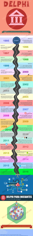 História do Delphi
